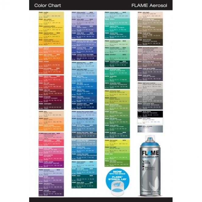 Flame Test Colors Chart